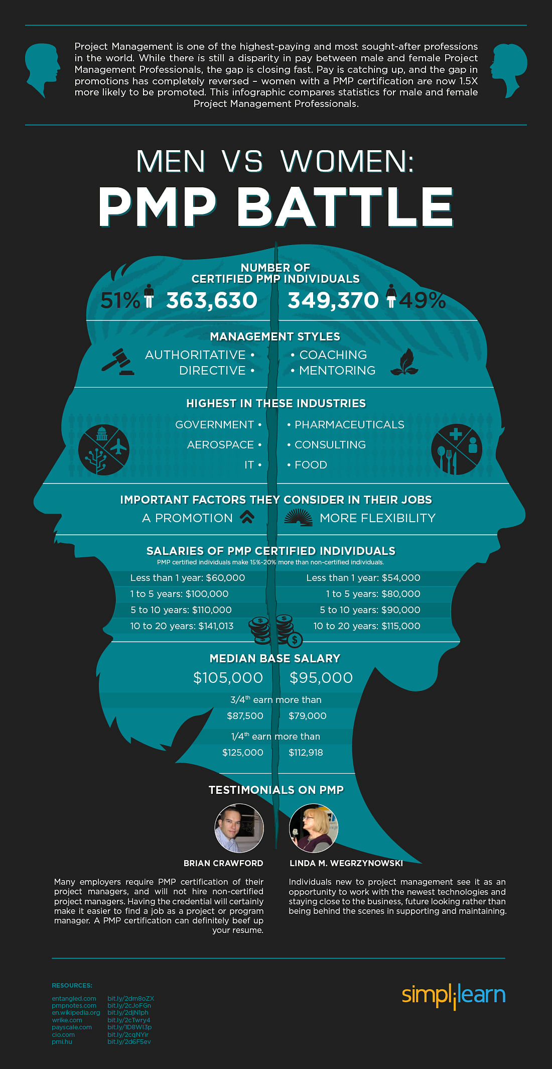 Pmp Certification Salaries Men Vs Women Entangled