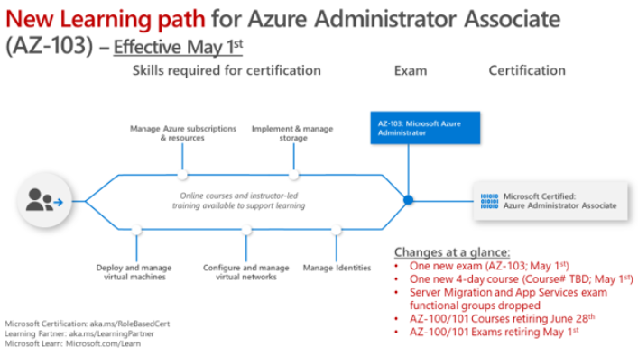 Microsoft Certified Azure Administrator Associate (AZ-103 = AZ-100 and  AZ-101) Training Course