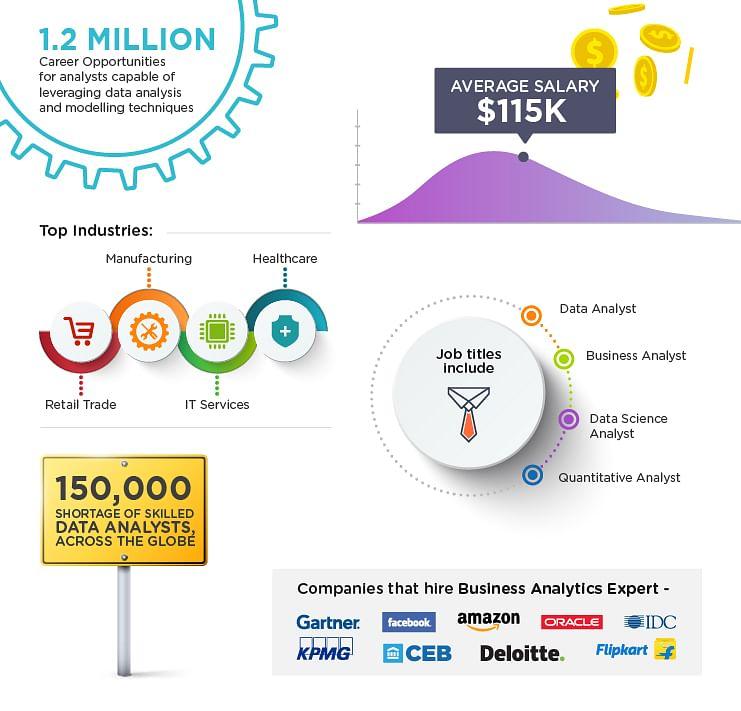 Data Analytics And Business Intelligence Masters Program