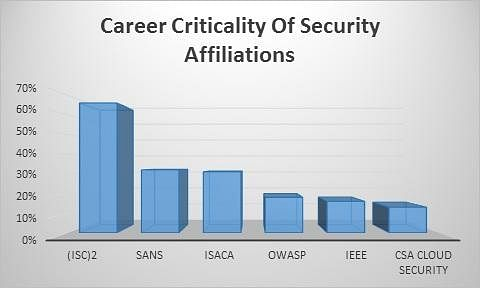 Career Criticality of Security Affiliation