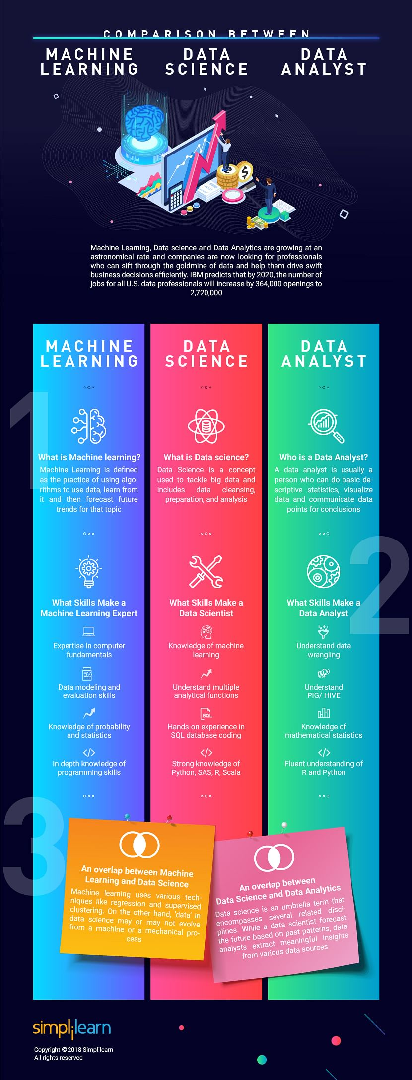 Data Science vs Data Analytics vs Machine Learning