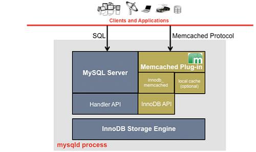 Mysql process