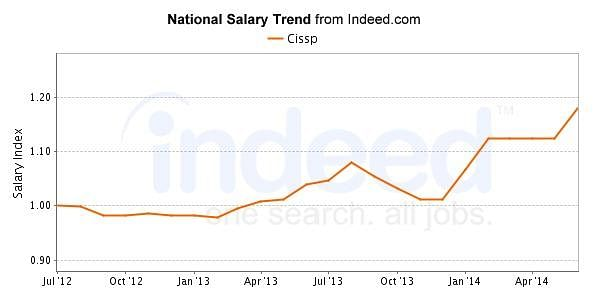 National Salary Trend - CISSP