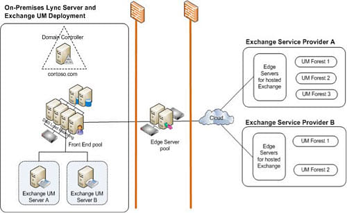 On premises lync server and exchange UM deployment