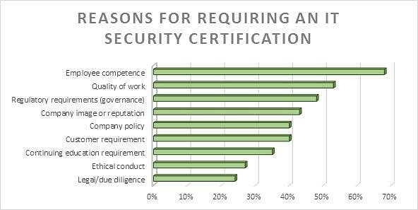 Reasons for requiring and IT Security Certification