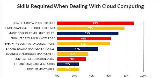 Skills Required When Dealing with Cloud Computing