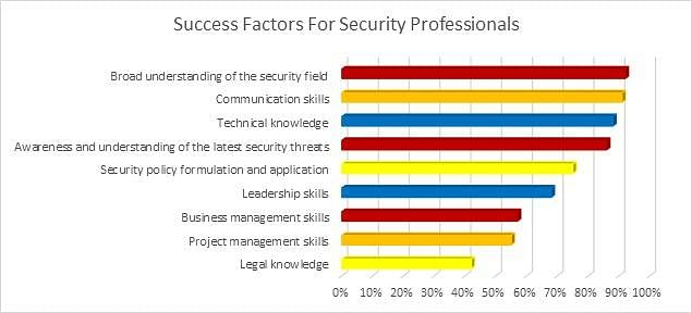 Success Factors for Security Professionals