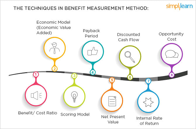 Techniques in Benefit Measurement Method