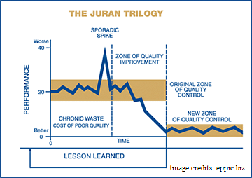 jurans triology Juran's trilogy prepared by : kareem ahmed daabees under supervision of : dr mahmmoud mohammad el-damaty managing for quality consists of three basic quality-oriented processes.