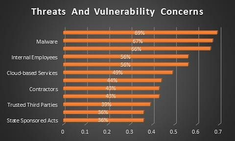 Threats and Vulnerability Concerns