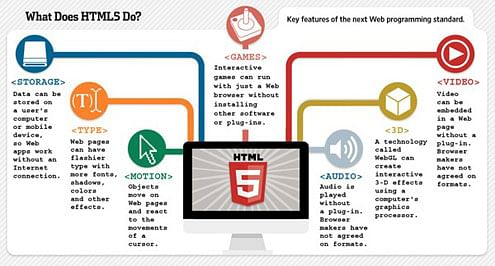 what does html5 do