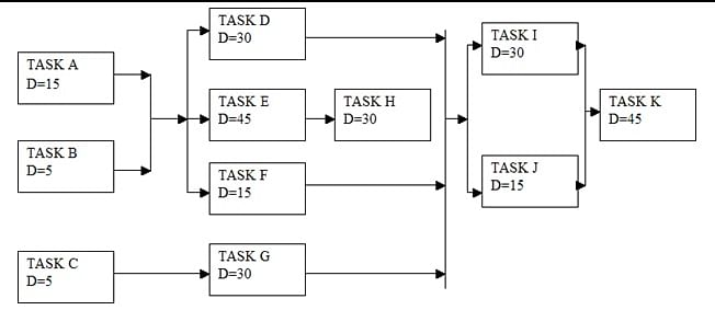 Sequencing the activities in a project: Concept of Network Diagram