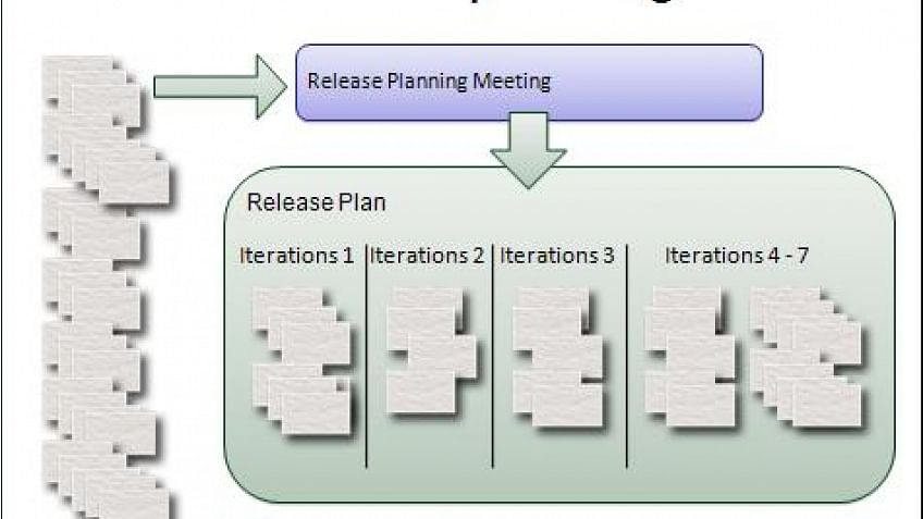 Release plan in agile agile certification training pmi for Scrum release plan template