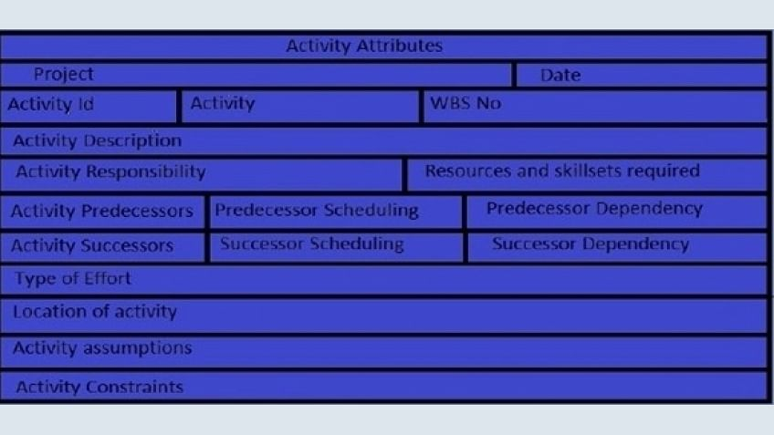 Project Time Management: What is a Schedule Activity?