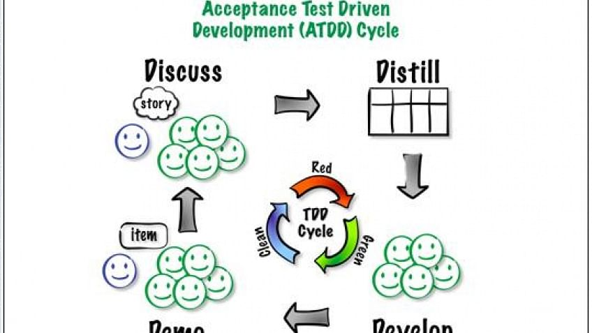 Agile Acceptance Test Driven Development: Agile Certification Training