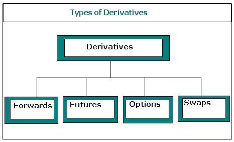 Derivatives as a tool of Financial Risk Management: FRM Exam Training