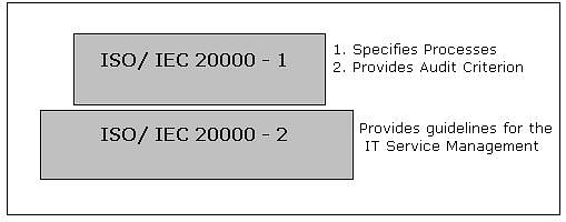 IT Service Management: What is ISO/IEC 20000?