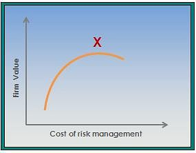 Reduce Probability of Debt Overhang with Financial Risk Management