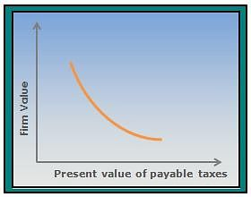Reducing Taxable Income Volatility: Financial Risk Manager Training