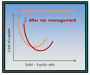 Reducing Weighted Average Cost of Capital: Financial Risk Management Benefits