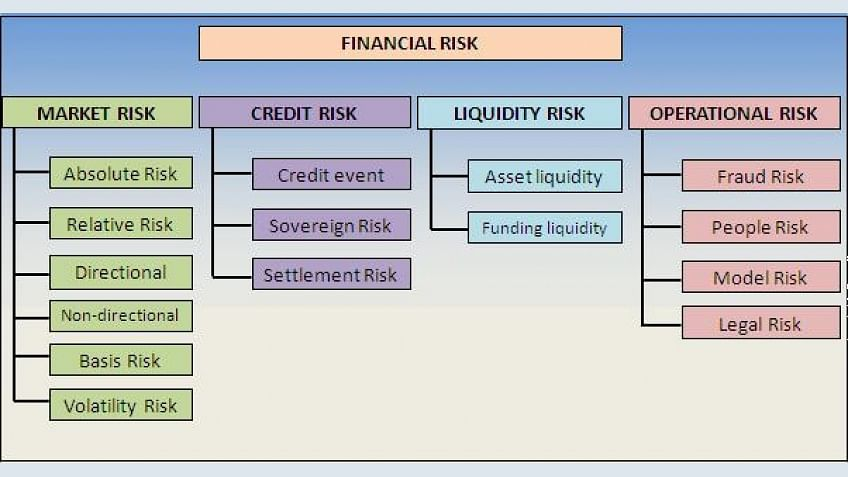 Financial Risk and its types: Financial Risk Manager (FRM) Training