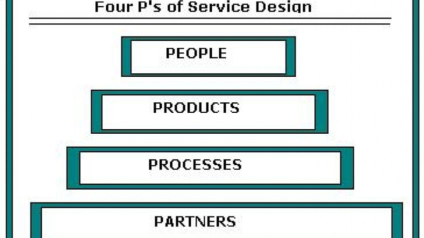 Basics of Service Design: ITIL® Intermediate Certification Training