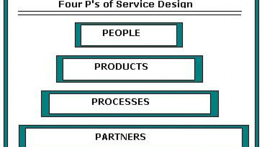 Noções Básicas de Design de Serviço: Treinamento de Certificação Intermediária ITIL®