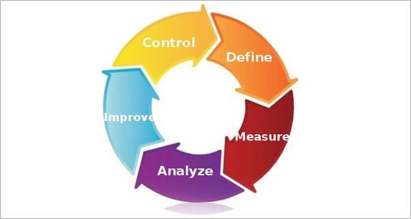 Six Sigma Quality Management