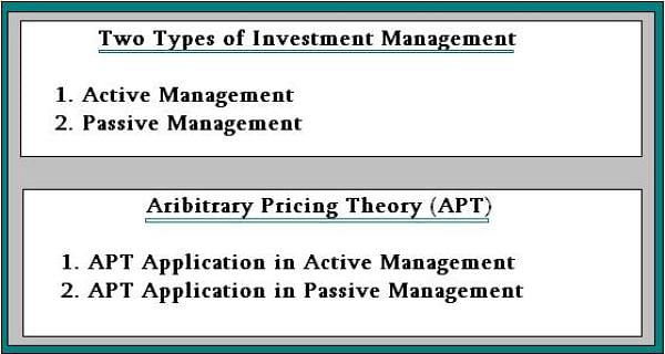 APT Application in Passive Management: FRM Part 1 Exam Prep