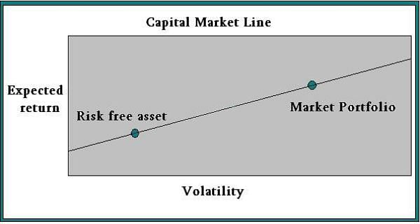 Capital Market Line: Financial Risk Manager Part 1 Exam Training