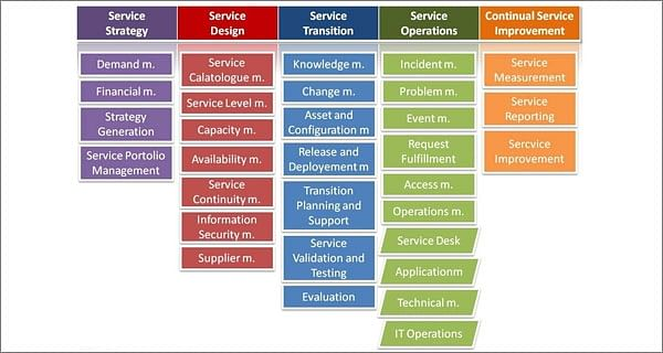 Designing an Effective IT Service – ITIL® v3 approach
