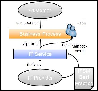 Basic Relationships in ITSM: IT Service Management Training