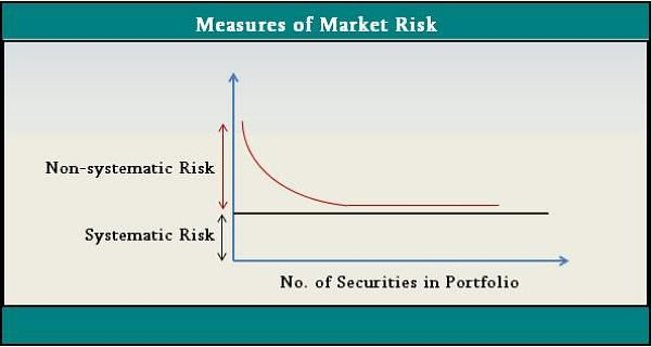 Measures of Market Risk: Financial Risk Manager (FRM) Part 1 Exam Prep
