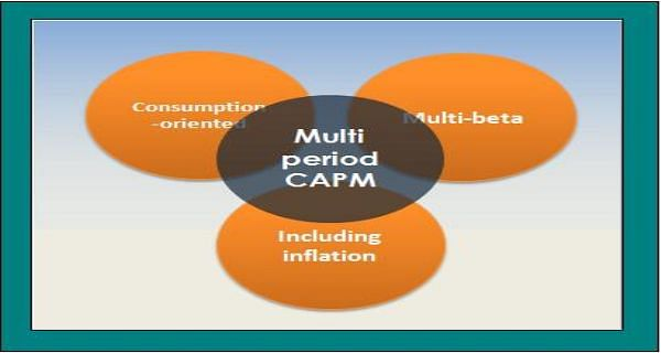 Multi-Period Capital Asset Pricing Model (CAPM): FRM Part 1 Exam Prep