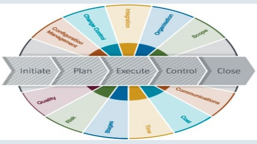 Important rules of project management: Where is your position successful project manager?