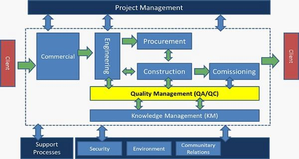 Quality Management Strategy – Prince2® Approach