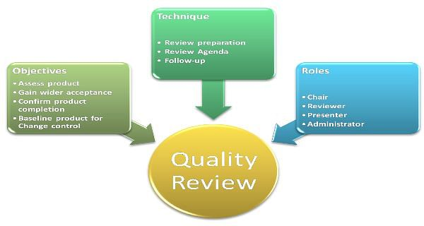 Quality Review Quality Management Strategy   Prince2® Approach