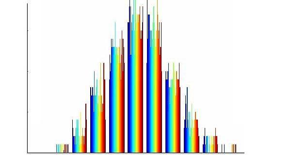 Normality Test in Minitab: Minitab with Statistics