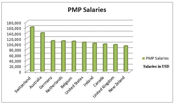 PMP Salary Graph Top 10 Countries with Highest PMP Salaries