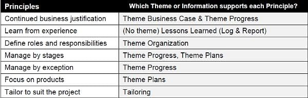 PRINCE2® Themes - Foundation Exam Preparation