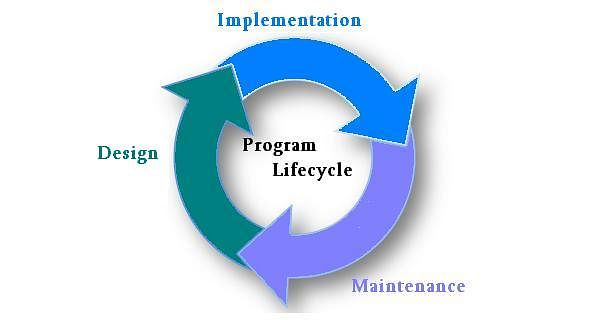 Program Life Cycle: PgMP Certification Training