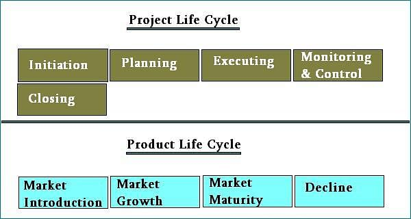 Project Life Cycle vs. Product Life Cycle: CAPM Certification Training