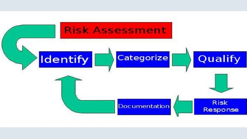 Risk Assessment in Project Management | Simplilearn