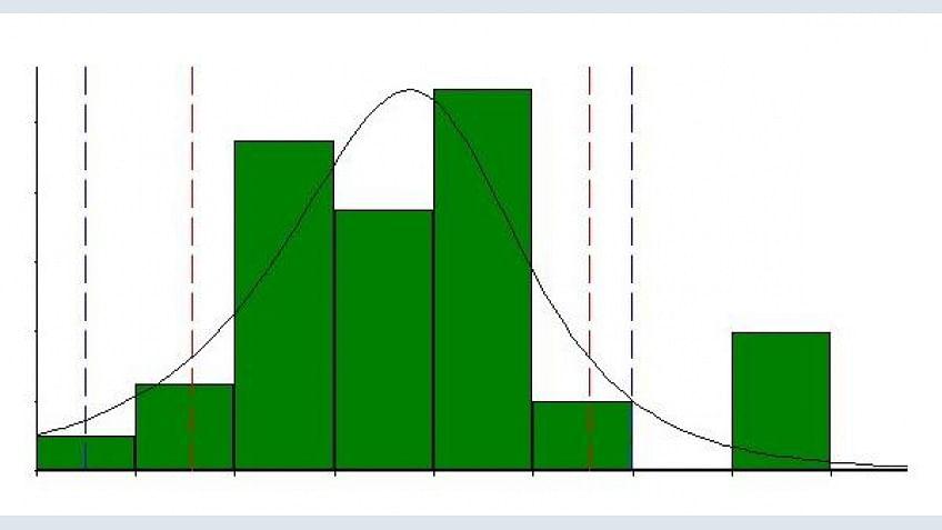 Análise de capacidade de processo: Minitab com treinamento em estatística