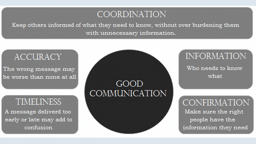 Is Communication a Superpower for a Project Manager?