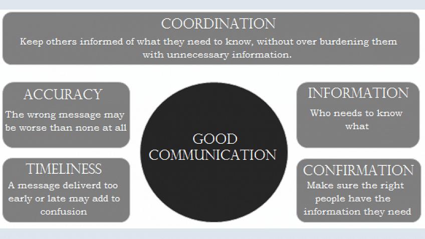 A comunicação é uma superpotência para um gerente de projetos?