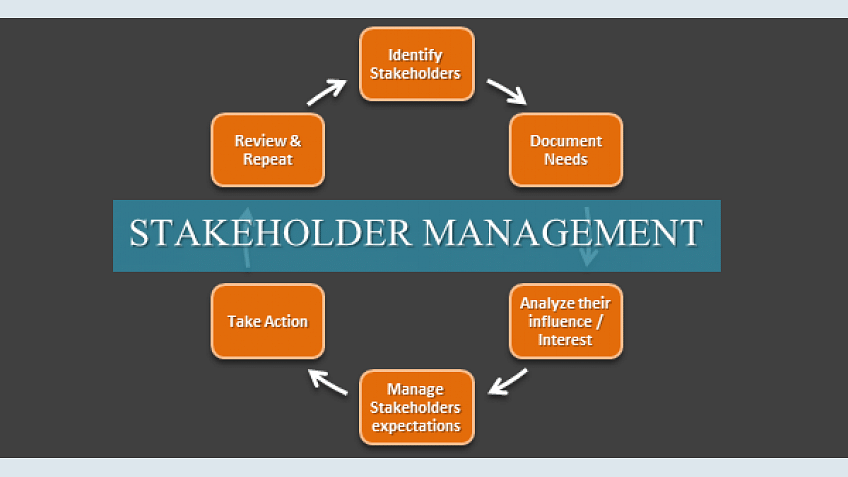 How to control stakeholder management effectively: Are you a good project manager in controlling the stakeholder management?