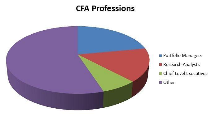CFA Professions