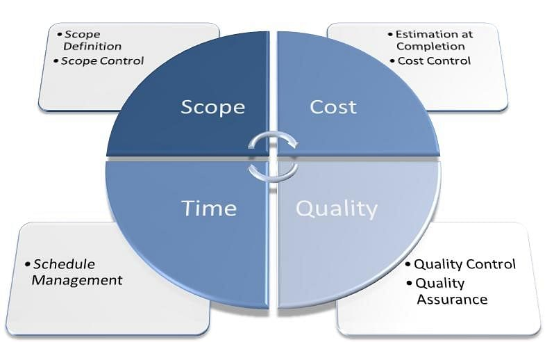 PPPM Quality & Assurance Management in a Project, Programme and Portfolio Environment