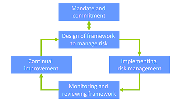 implementation of an integrated risk management